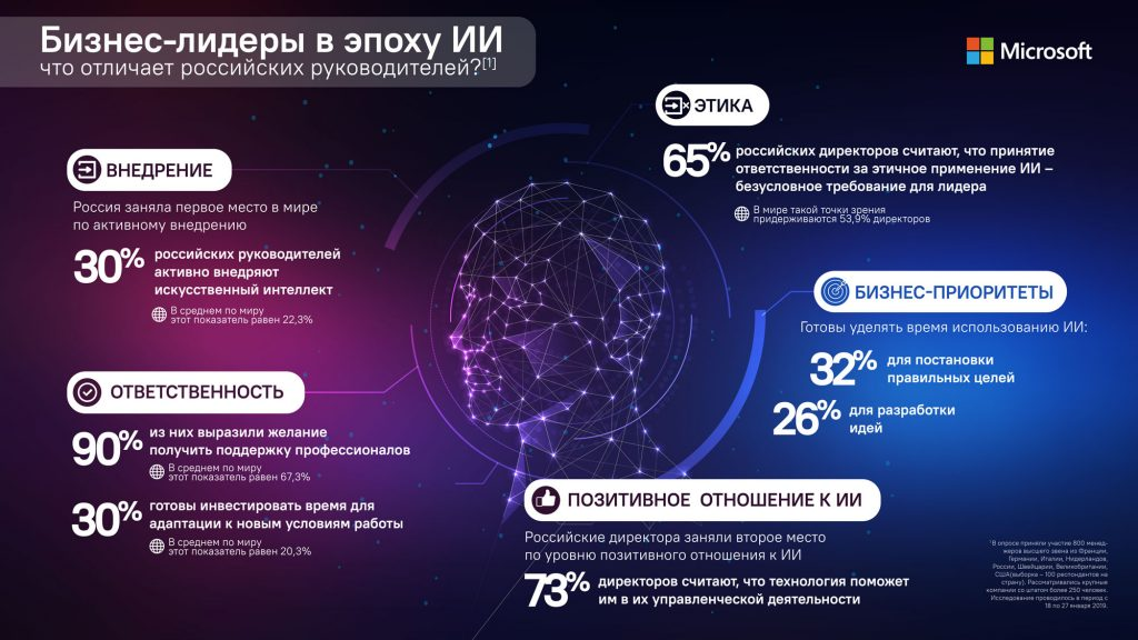 Россия обошла США и Европу по ИИ-новинкам
